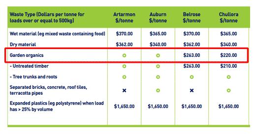 garden waste disposal prices Australia