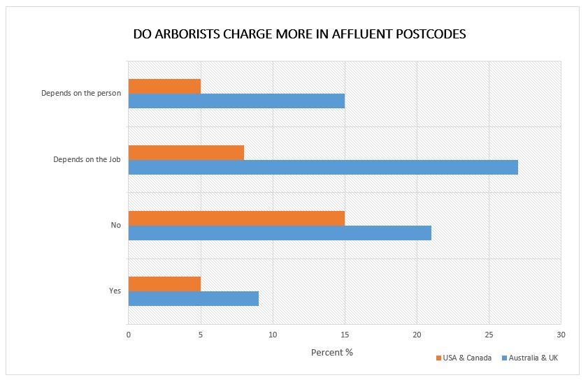 arborist poll charging affluent customers more