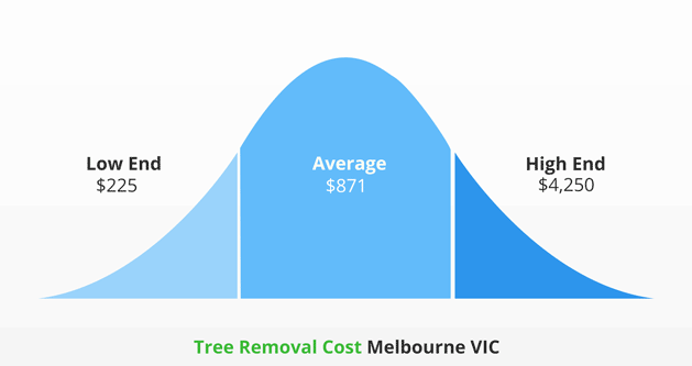 Average Tree Removal Cost Melbourne VIC